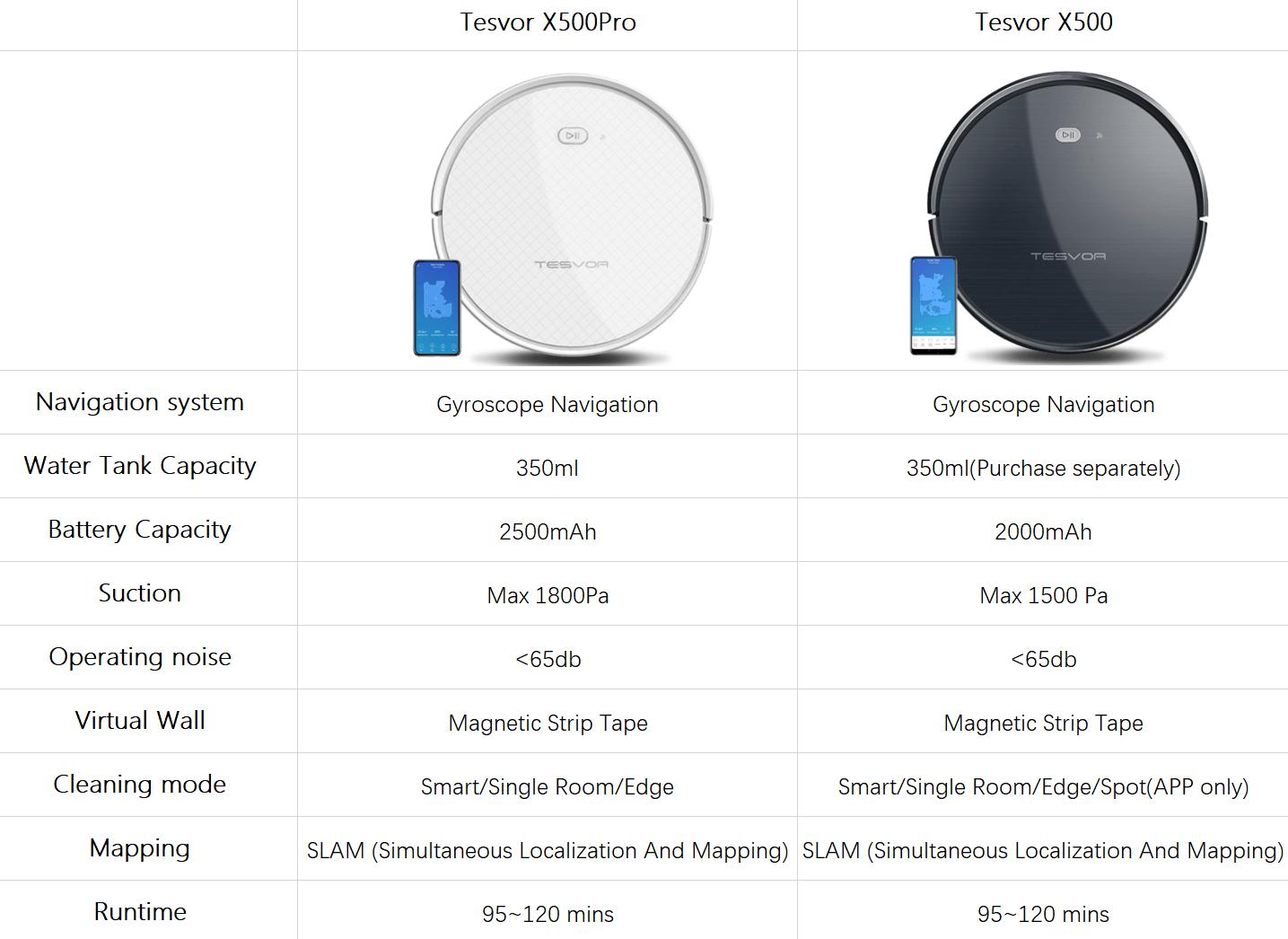 Tesvor X500 Pro VS X500, How to Choose?